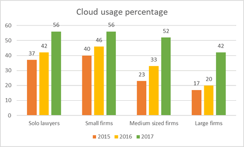 Lawyers in the cloud